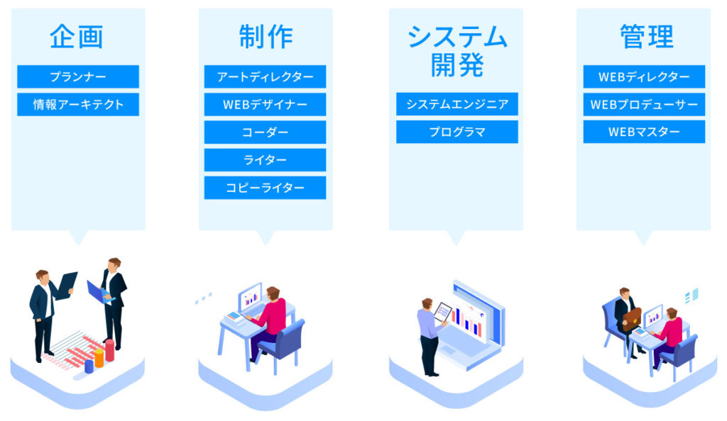 WEBデザインの職種一覧