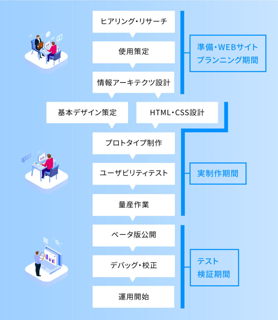 WEBサイトの3つの制作プロセスのイラスト