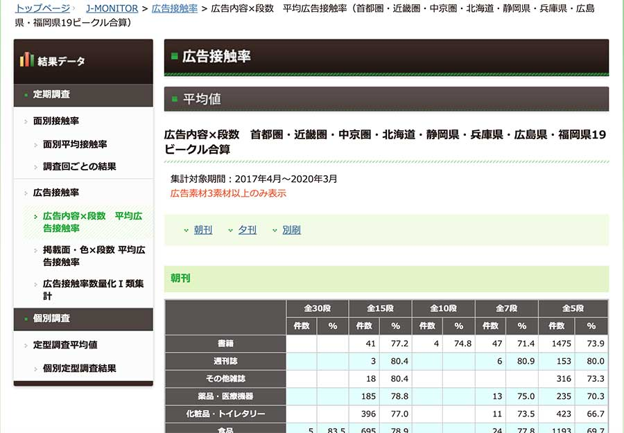 朝日新聞 広告接触率のキャプチャ