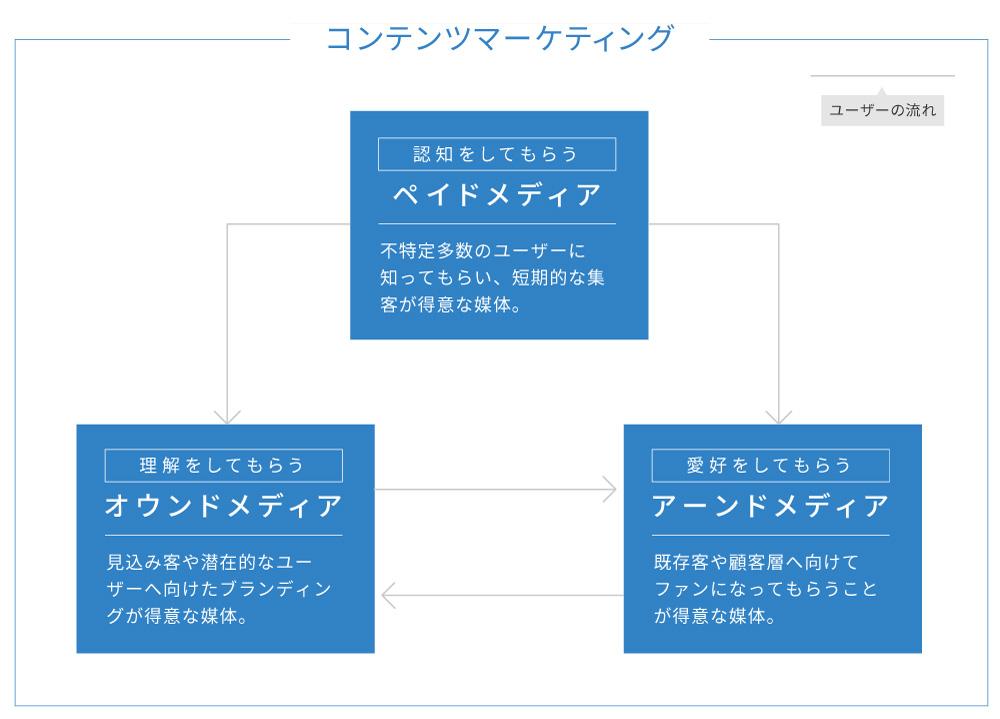 コンテンツマーケティングの相関図