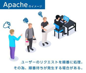Apacheのイメージイラスト