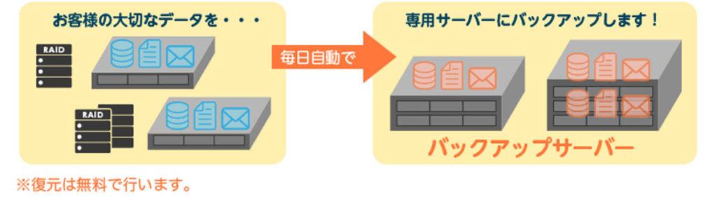 リトルサーバーの自動バックアップ