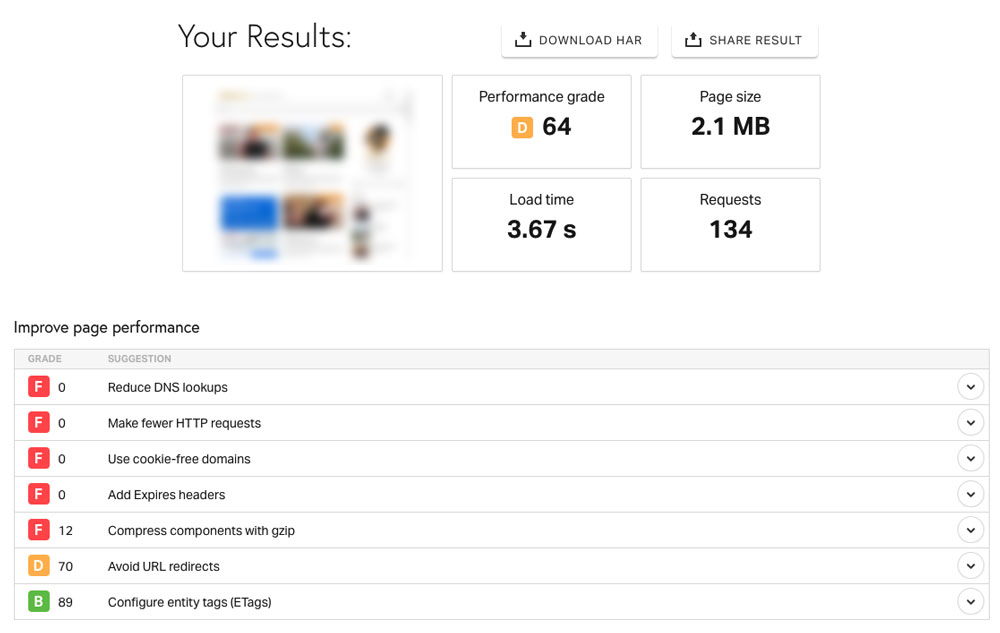 Pingdom Website Speed Testのスコア